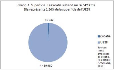 L'UE28 : la Croatie, ça change quoi ?
