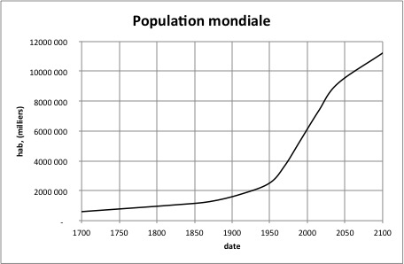 Quelle géographie des peuplements et des populations ?