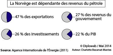 Graphique. La Norvège est dépendante des revenus du pétrole