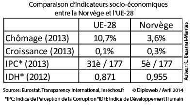 Tableau. Comparaison d'indicateurs socio-économiques entre la Norvège et l'UE-28