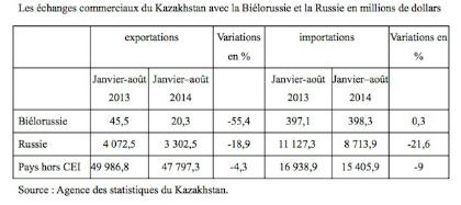 Le Kazakhstan et l'Union eurasiatique : quels sont les enjeux de l'adhésion ?