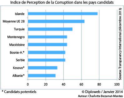 La corruption dans les pays candidats à l'UE-28