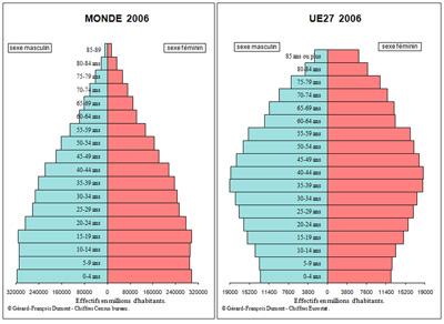 Vieillissement De La Population Union Européenne