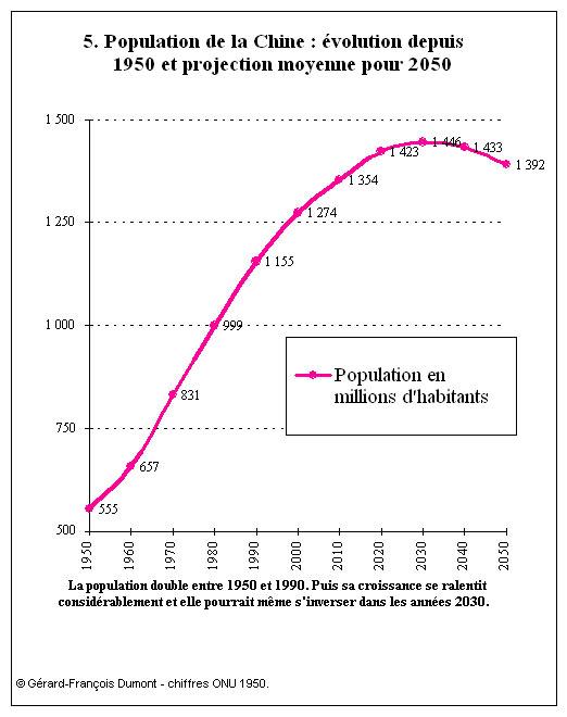 Evolution Population Chine Population de la Chine
