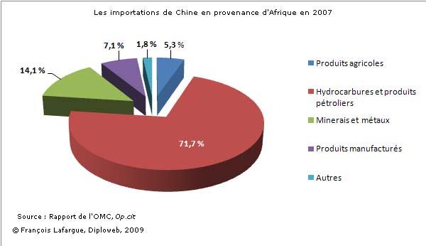 Les importations de la chine en provenance d'afrique en 2007