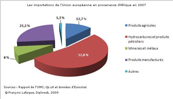 De l'union européenne en provenance d'afrique en 2007