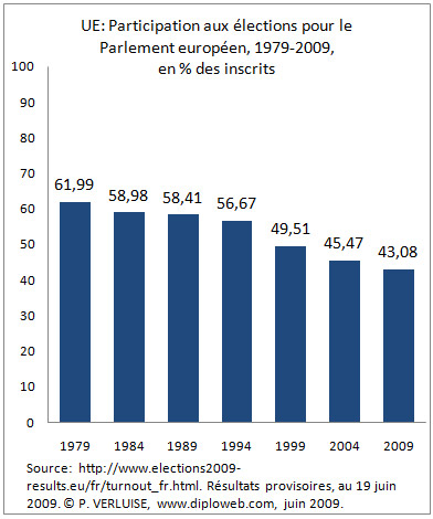 Parlement européen : participation et abstention, 1979-2009